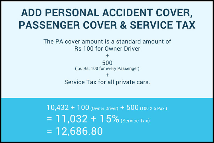 how is your car insurance premium calculated   article